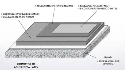 Resinas industriales antideslizantes pavimentos