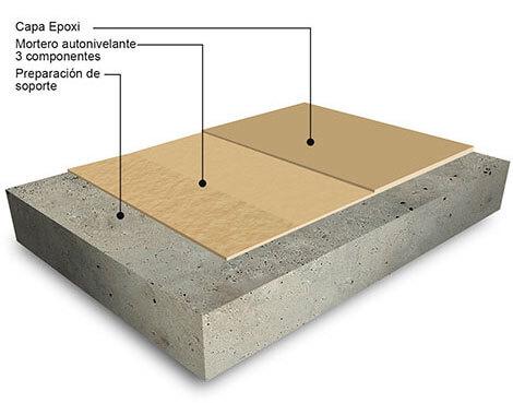 Características pavimentos multicapa